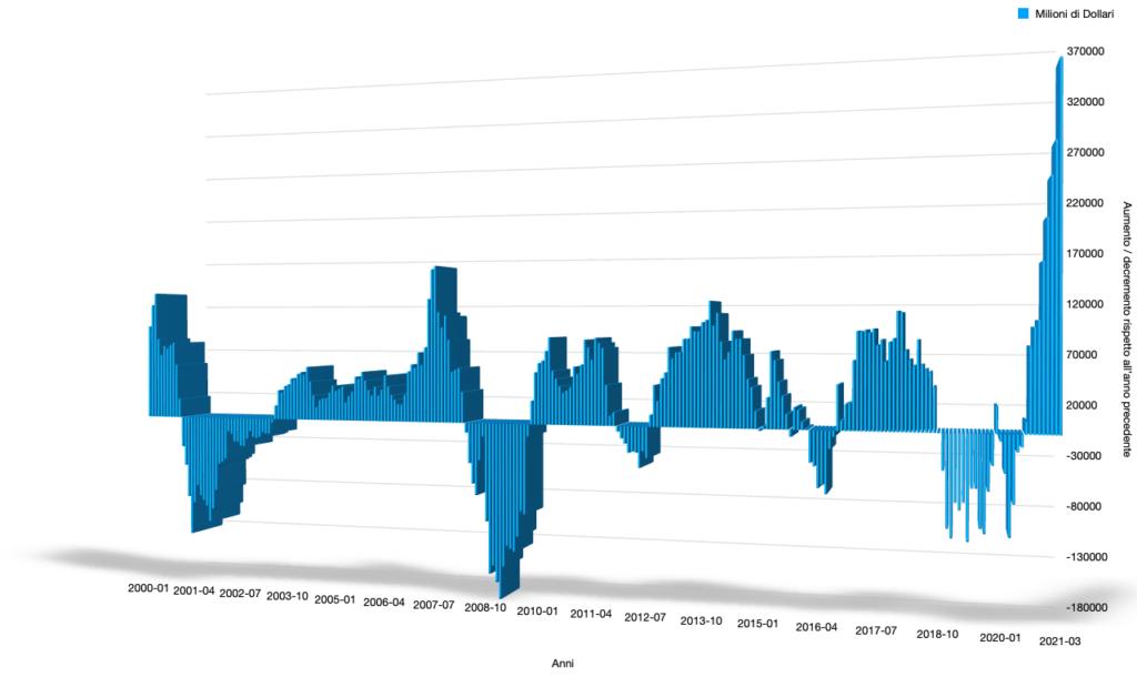 margin debt debit a margine